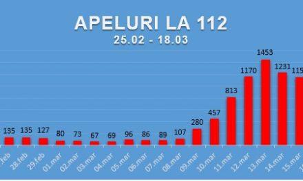 SUNĂ RESPONSABIL LA NUMĂRUL DE URGENȚĂ 112